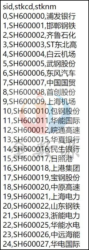 股票代码字典api数据样例