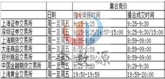 金数源交易所集合竞价时间表